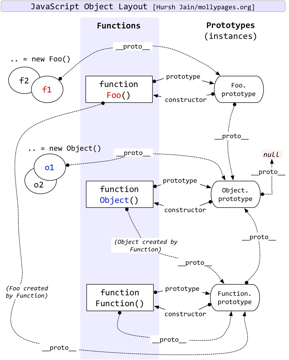 JS diagram
