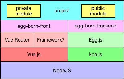 EggBorn.js:一款顶级Javascript全栈开发框架